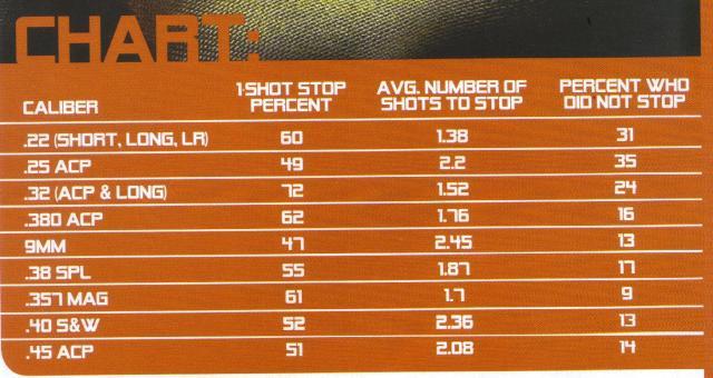 Caliber effectiveness chart